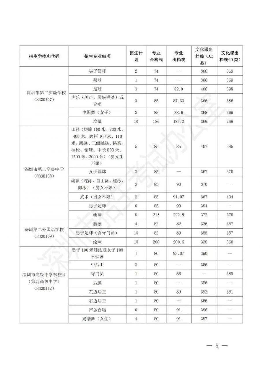 深圳2019中考提前批录取分数线 录取名单一览