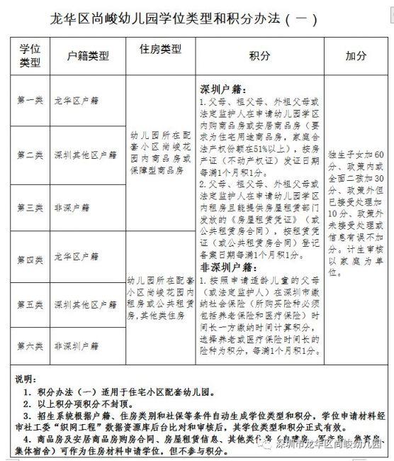 龙华区尚峻幼儿园2019-2020学年招生方案(报名指南)