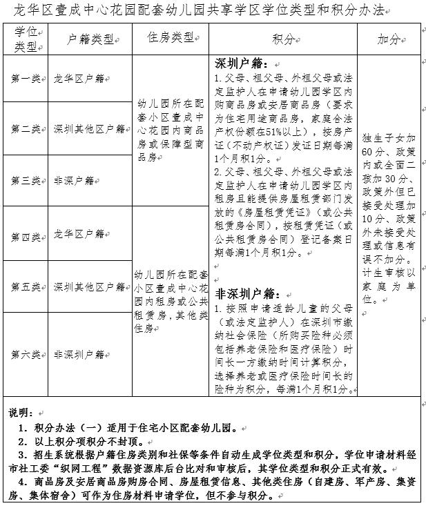 龙华区壹成中心鸿尚幼儿园2019-2020学年招生方案
