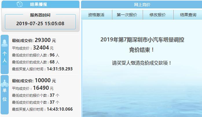 2019年第7期深圳车牌竞价结果一览 个人均价上涨445元