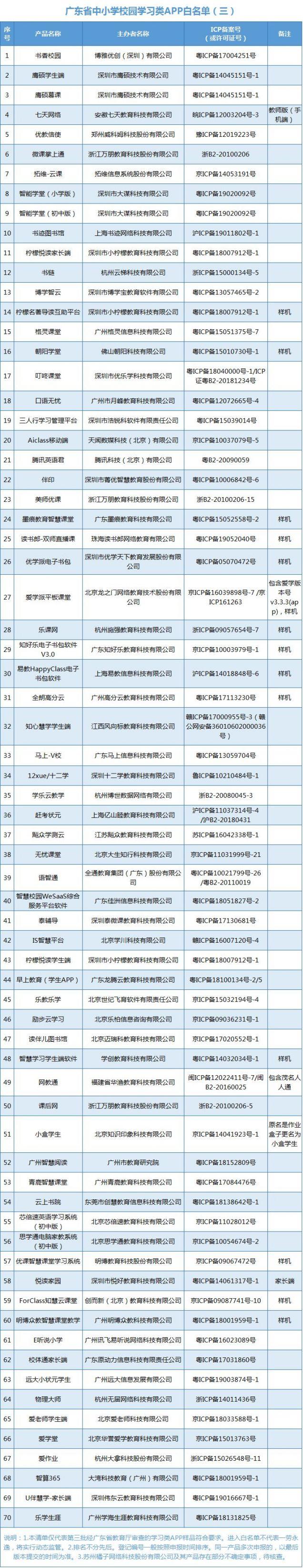 广东省中小学校园学习类APP白名单一览(持续更新)