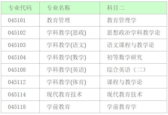 深圳大学2020年教育硕士专业学位(非全日制)硕士招生信息