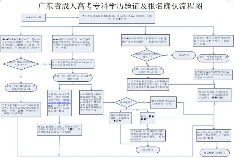 广东省成人高考专科学历验证及报名确认流程图(高清大图)