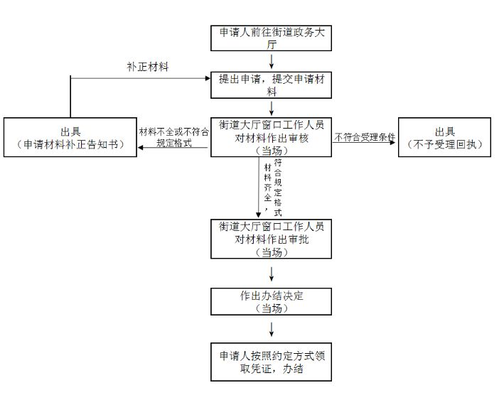 深圳房屋租赁凭证办理全攻略(材料 流程 费用 时间 地点)