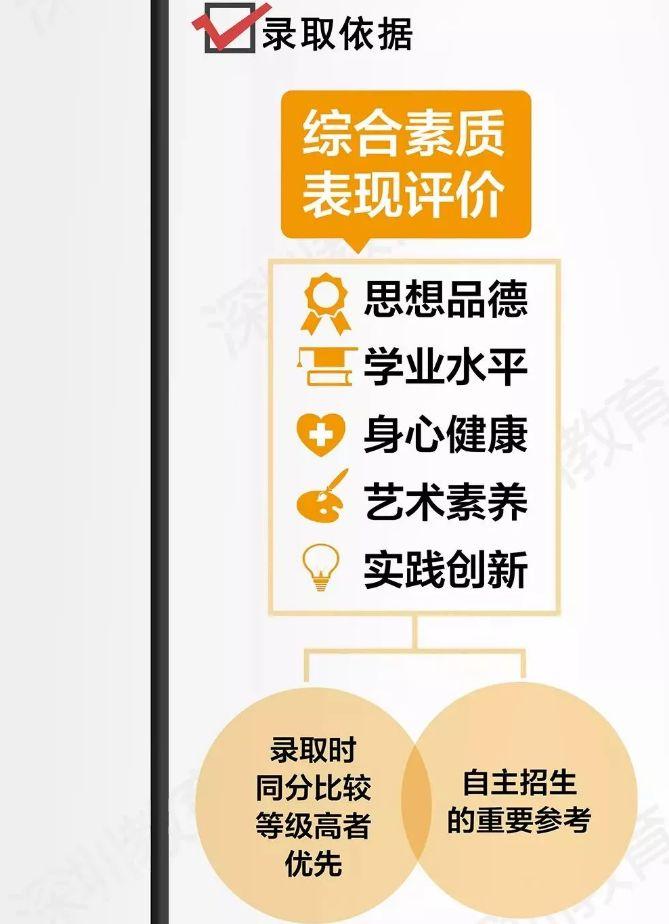 深圳做义工中考能优先录取?影响高中自主招生?