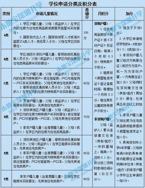 罗湖区义务教育学位申请分类和积分办法(修订征求意见稿)
