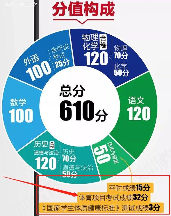 2021年深圳中考体育成绩计算 考试方案