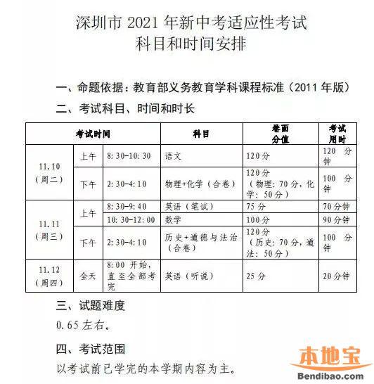 2021年深圳新中考适应性考试时间 科目 分值 难度