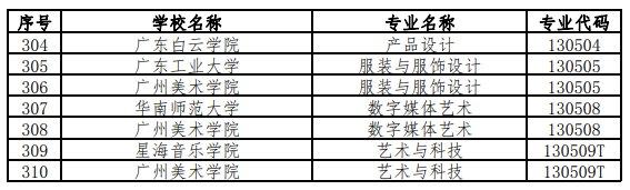 广东2020年省级一流本科专业建设点名单公示 有你学校吗