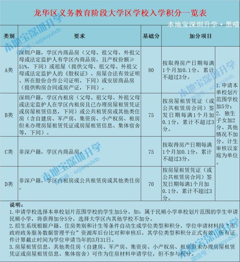 深圳市龙华区义务教育阶段大学区学校入学积分一览表