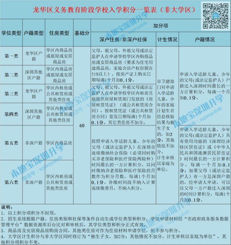 龙华区2020年积分入学办法意见采纳情况公布 附调整后的政策