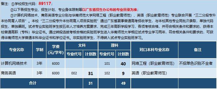 深圳职业技术学院2020年高考招生计划(省内 省外)