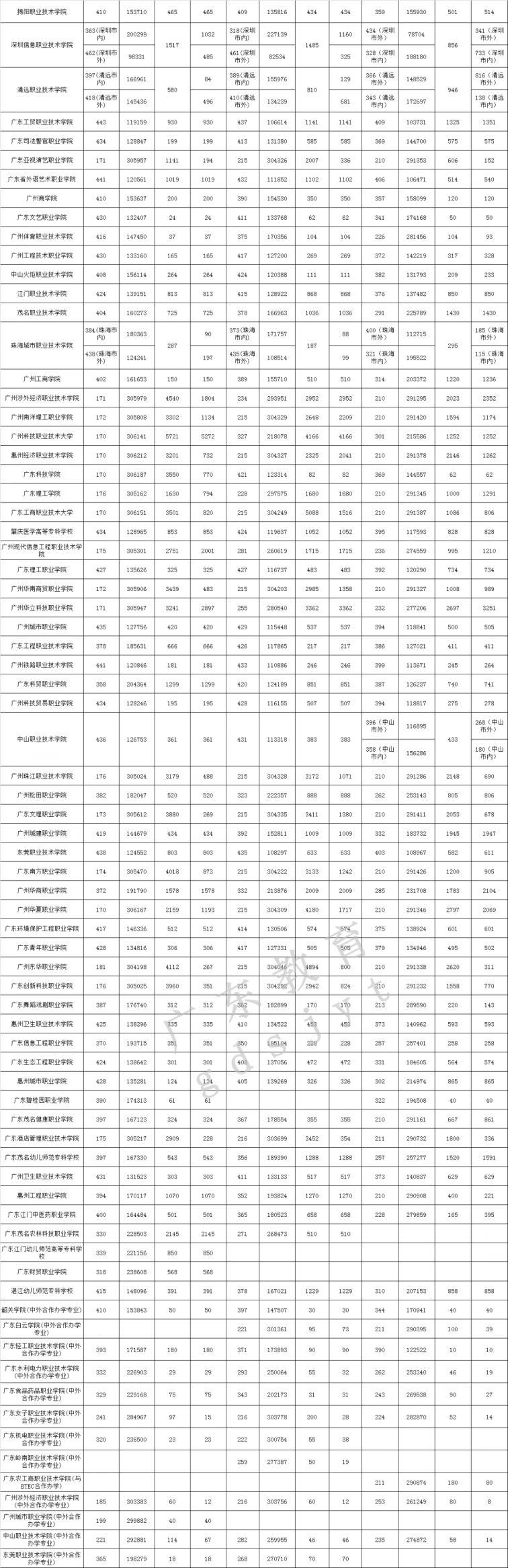 广东2017-2019年专科院校投档情况汇总(文科 理科)
