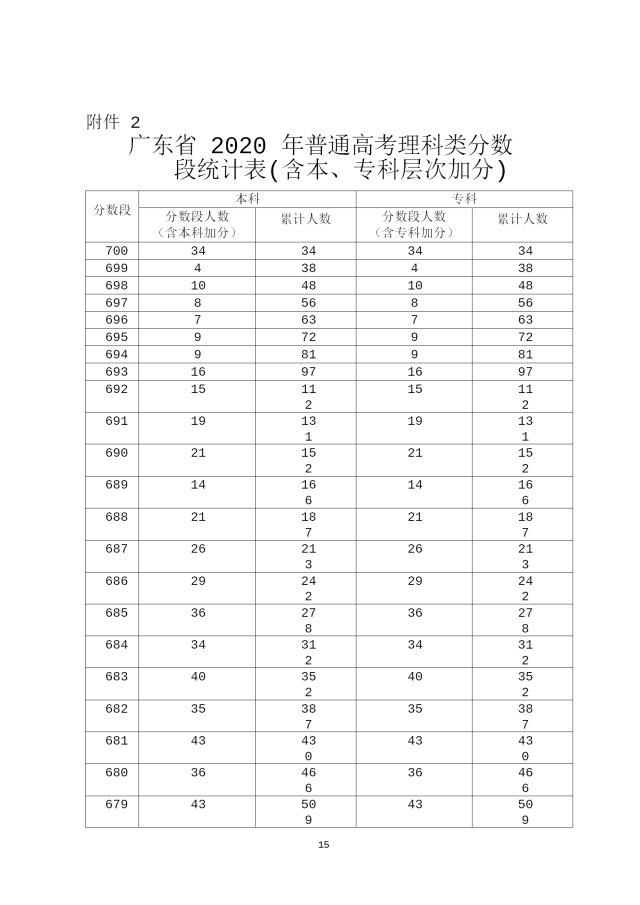 2020年廣東高考成績分段統計表彙總(一分一段表)