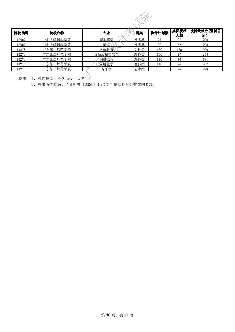 广东2020年高校本科插班生投档最低分数汇总