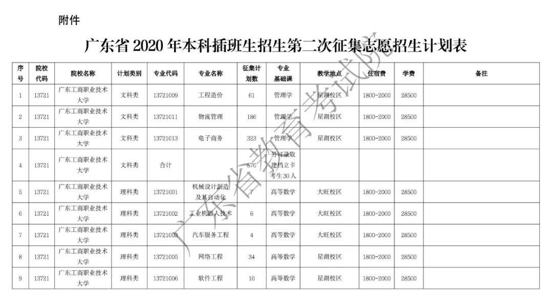 广东省2020年本科插班生招生第二次征集志愿指引