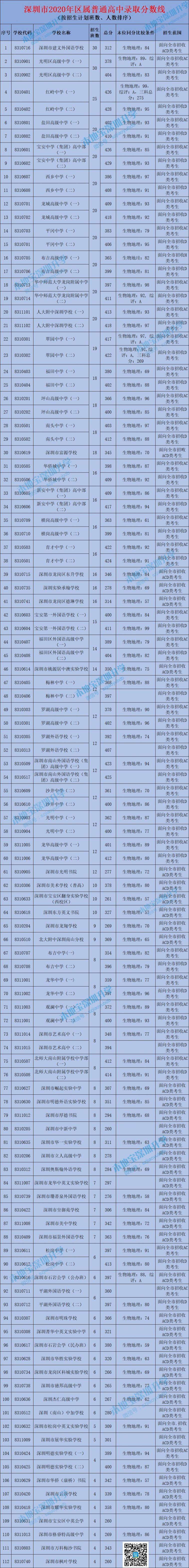 深圳中考录取分数线2020(公民办普通高中+中职学校)