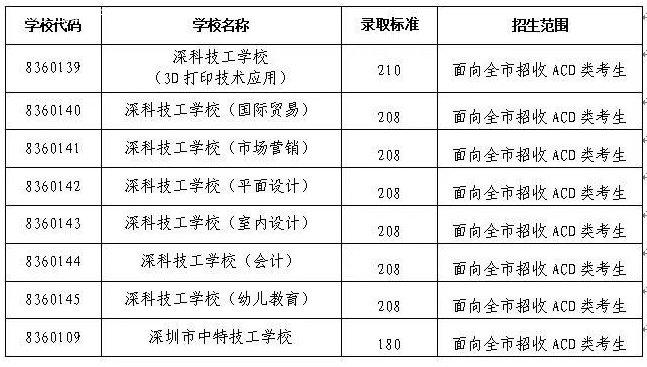 2020年深圳中考补录分数线出炉 普高最低230分
