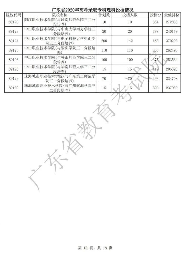 广东2020年高考专科批次普通文理类投档情况