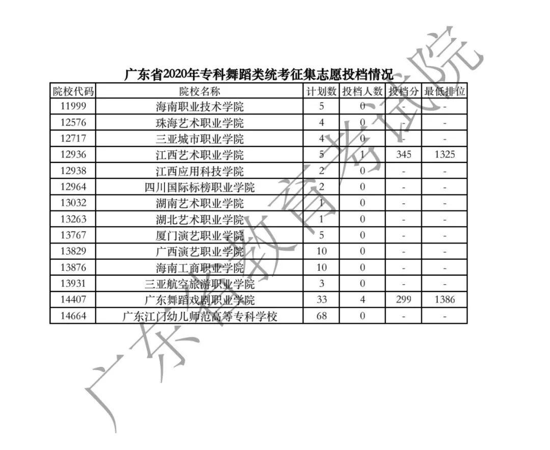 广东2020年高考录取专科征集志愿投档情况(补录分数)