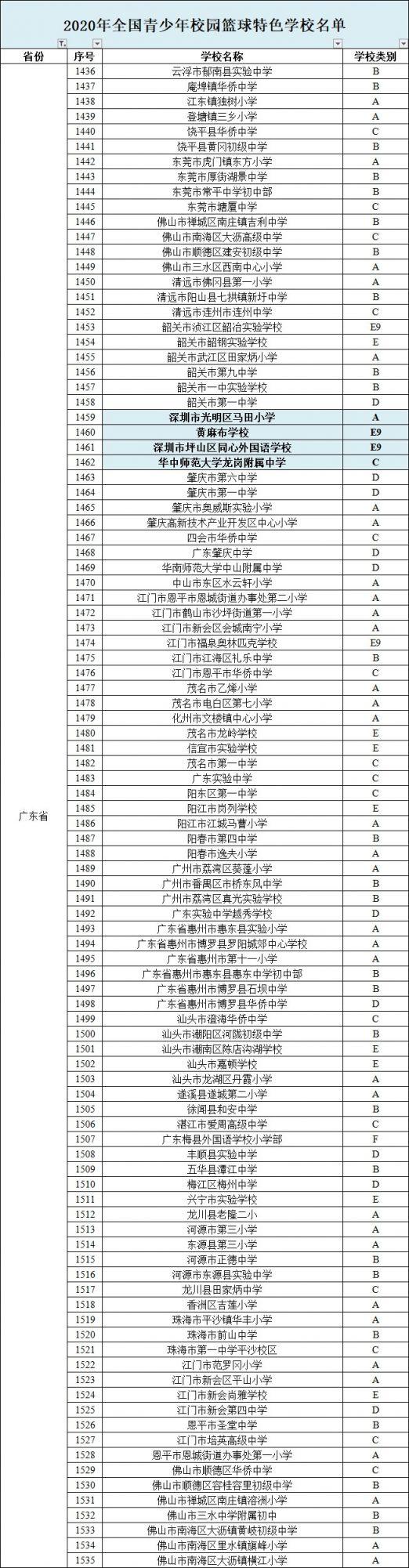 2020年全国青少年校园篮球排球冰雪体育运动特色学校名单