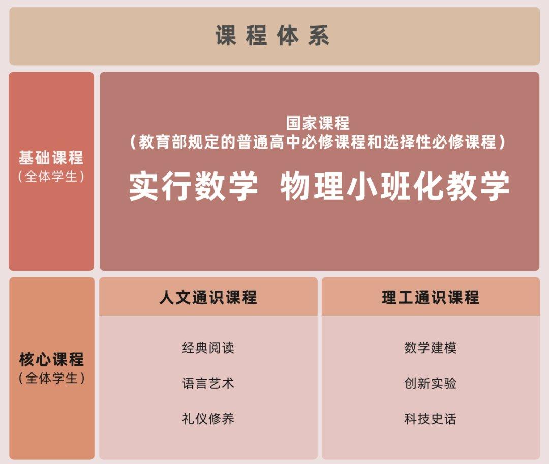 深圳市格致中學教學及課程特色介紹 這些亮點不容忽視