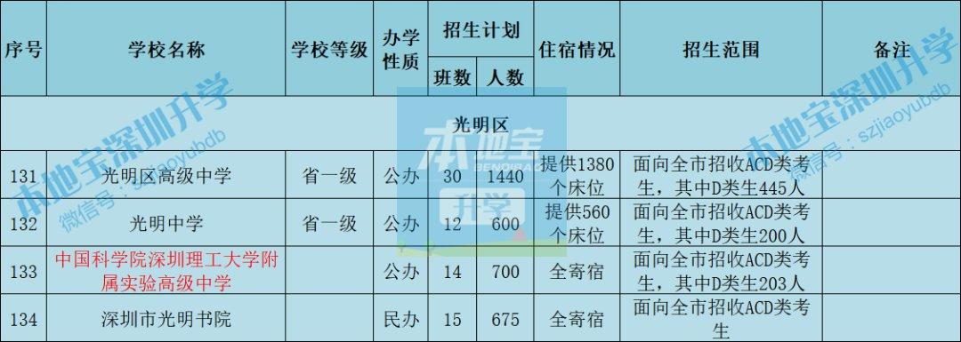 深圳各区高中2021年新生住宿提供情况盘点