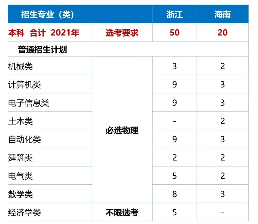 哈尔滨工业大学(深圳)2021年本科招生计划发布