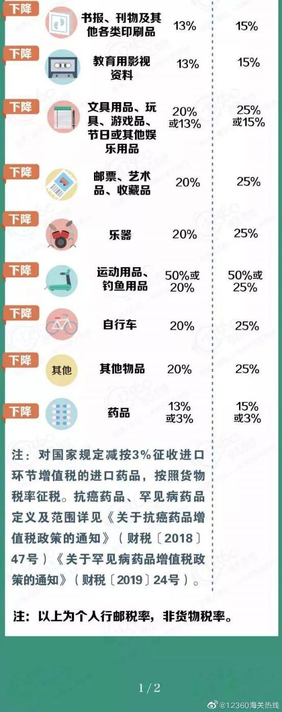 过关需要交多少税?常见个人进境物品行邮税率表一览