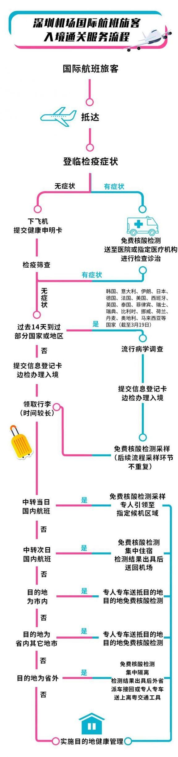 从深圳机场、深圳湾口岸入境后怎么检疫(通关流程指引图)
