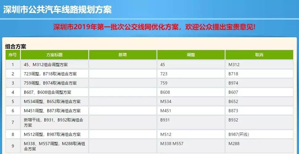 深圳拟调整59条公交线!新增跨市公交!