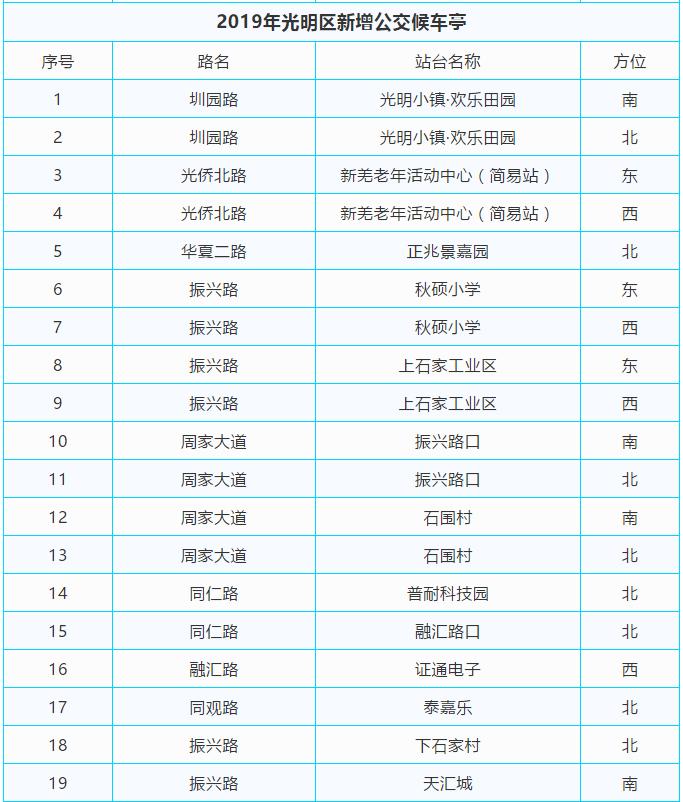 2019年深圳光明区新增公交候车亭一览