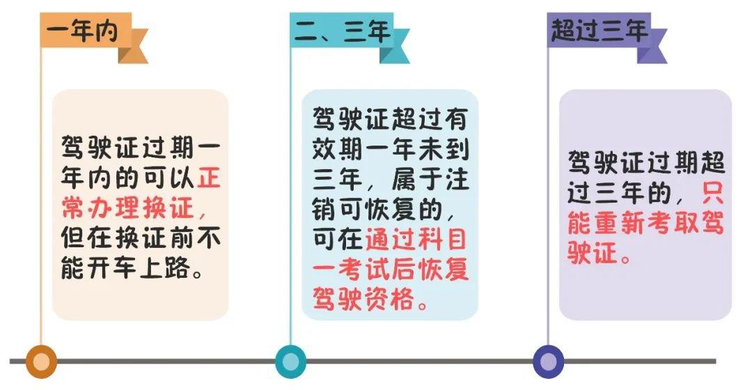 深圳机动车驾驶证过期了怎么办