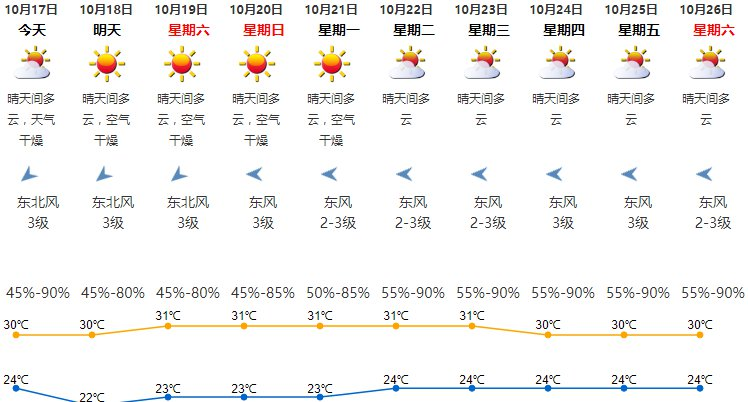 最新天兔台风路径图_2019年10月17日深圳天气 气温24-30℃- 深圳本地宝