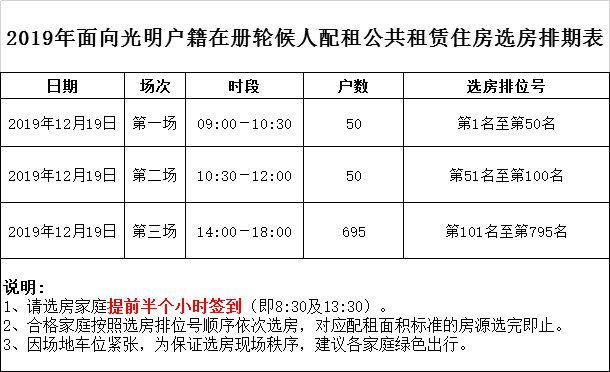 2019深圳光明公租房宏发天汇城一期选房签约指南