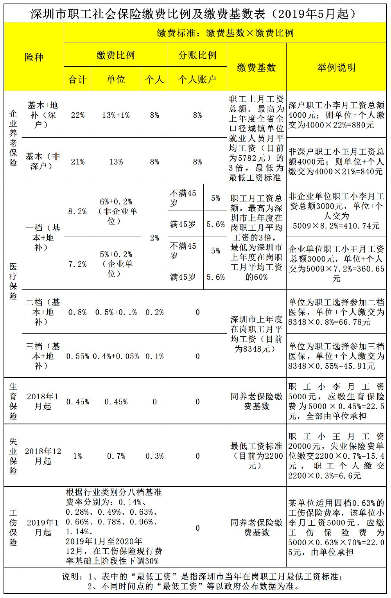 深圳社保缴费基数调整 附最新缴费比例及缴费基数表