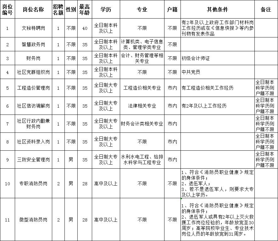 深圳市龙岗区吉华街道办事处招聘