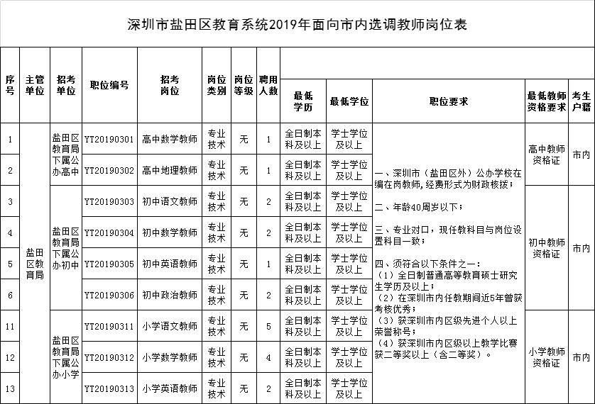 2019深圳盐田选调优秀教师20名
