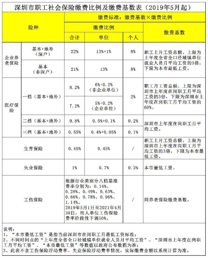 2019年深圳社保缴费比例及缴费基数表发布 缴费比例有所调整