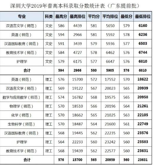 2019深圳大学录取情况公布 本科招生总计划为6750人