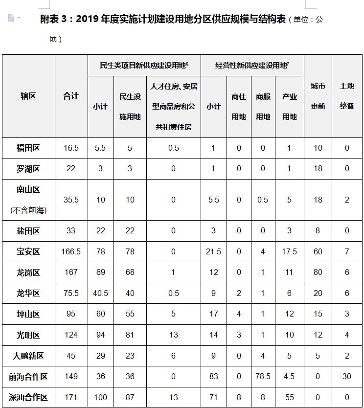2019年深圳土地使用规划出炉
