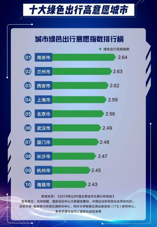 2019中國堵城排行榜出爐 前十無深圳