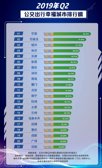 2019中国堵城排行榜出炉 前十无深圳