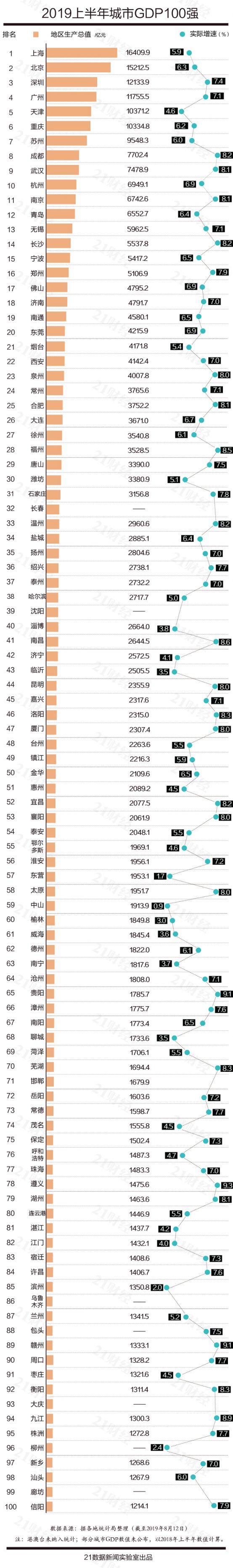 2019年最新中国城市GDP百强榜