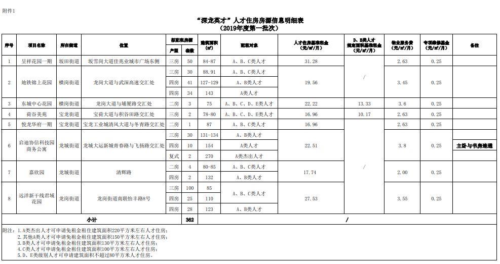 """2019深圳龙岗区""""深龙英才""""住房开放申请 供应人才住房362套"""