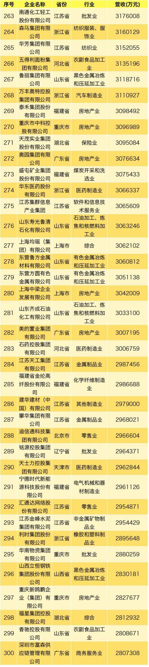 2019中国民营企业500强名单