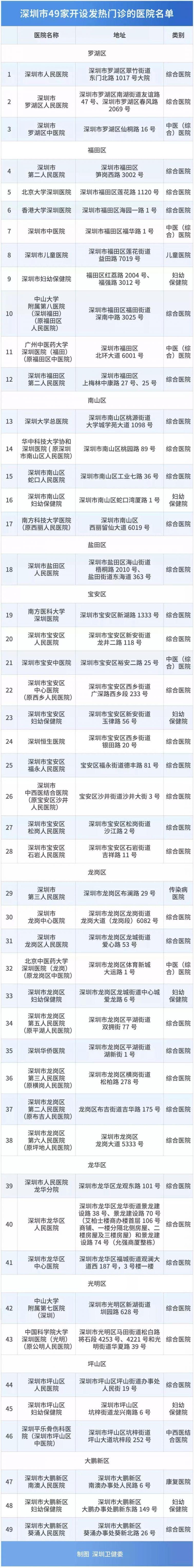 2020深圳新型肺炎疫情最新消息及各类民生信息汇总(更新中)