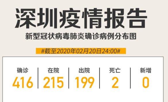 截至2月20日24时深圳新冠肺炎确诊病例