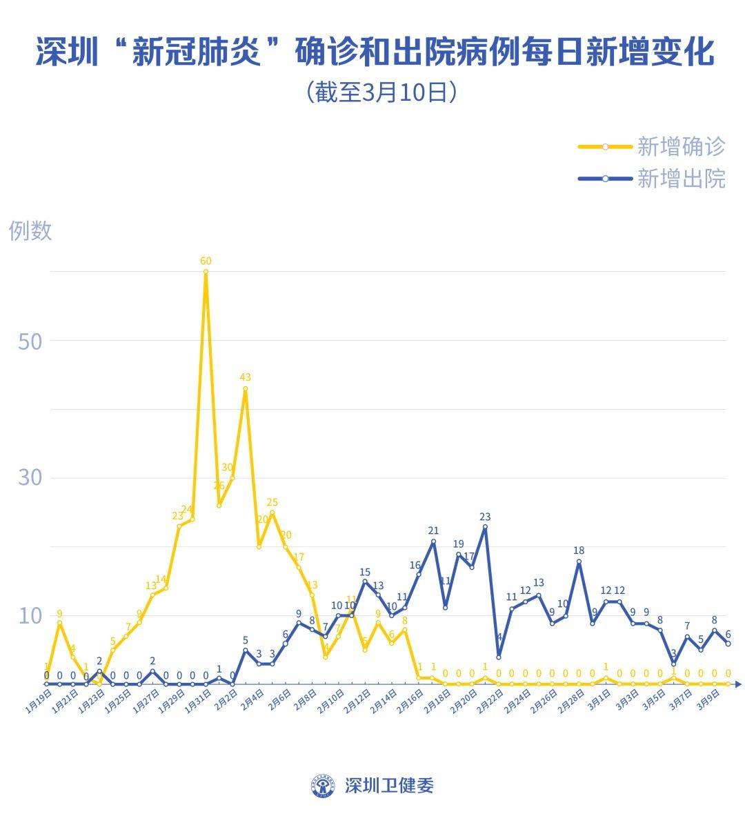 """截至3月10日深圳新冠肺炎病例连续4日""""0""""新增"""