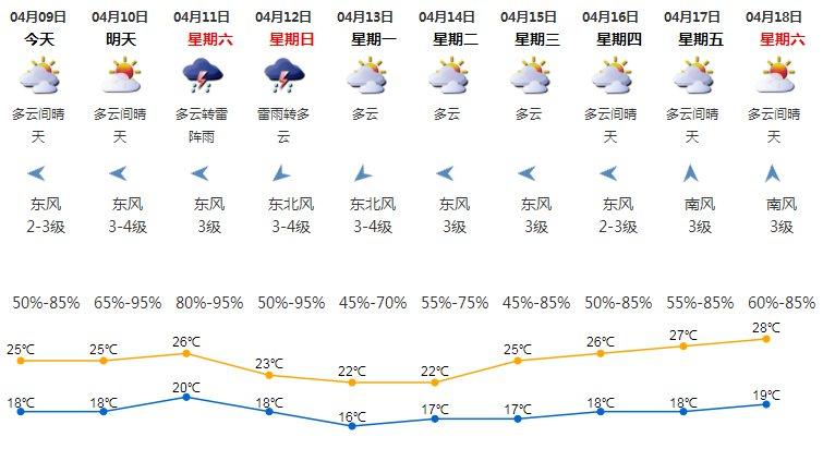 最新天兔台风路径图_2020年4月9日深圳天气 多云间晴天- 深圳本地宝